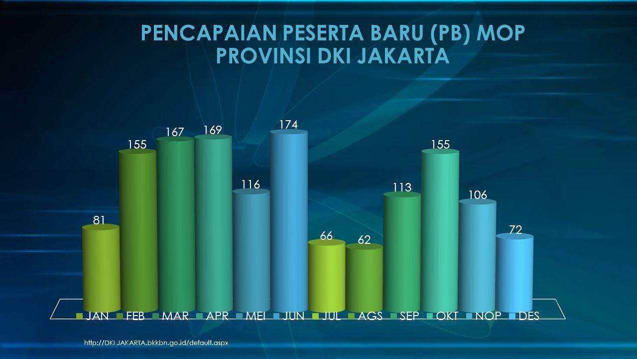 http://DKI JAKARTA.bkkbn.go.id/default.aspx PENCAPAIAN PESERTA BARU (PB) MOP PROVINSI DKI JAKARTA