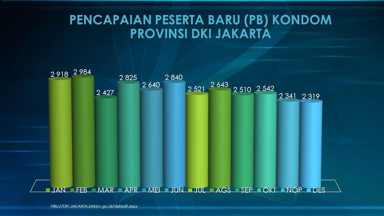 http://DKI JAKARTA.bkkbn.go.id/default.aspx PENCAPAIAN PESERTA BARU (PB) KONDOM PROVINSI DKI JAKARTA