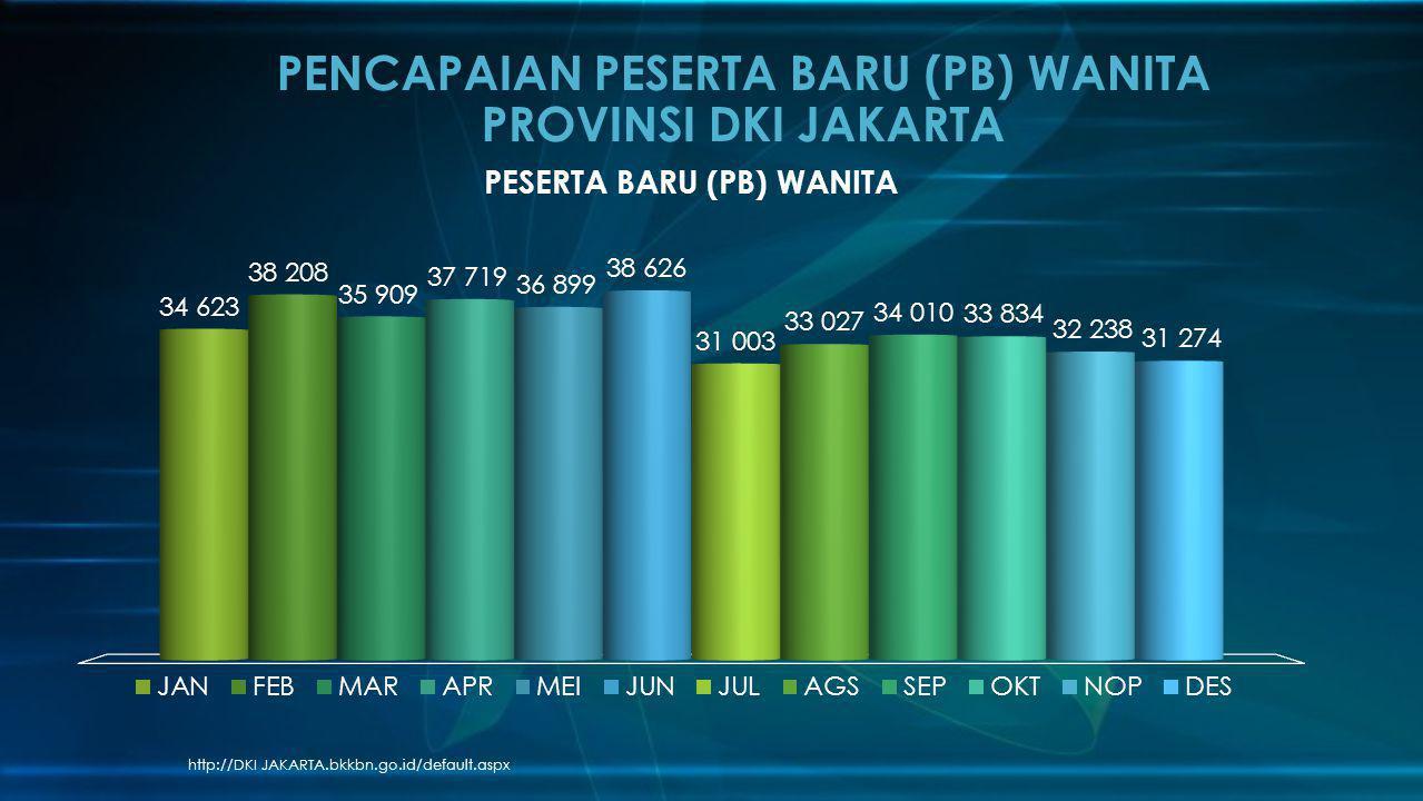 http://DKI JAKARTA.bkkbn.go.id/default.aspx PENCAPAIAN PESERTA BARU (PB) WANITA PROVINSI DKI JAKARTA