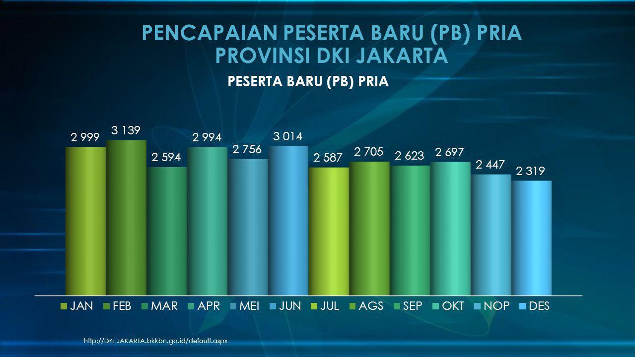 http://DKI JAKARTA.bkkbn.go.id/default.aspx PENCAPAIAN PESERTA BARU (PB) PRIA PROVINSI DKI JAKARTA