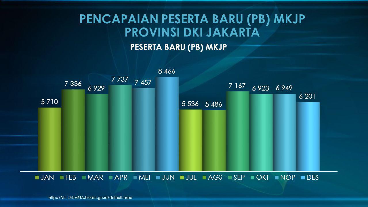 http://DKI JAKARTA.bkkbn.go.id/default.aspx PENCAPAIAN PESERTA BARU (PB) MKJP PROVINSI DKI JAKARTA