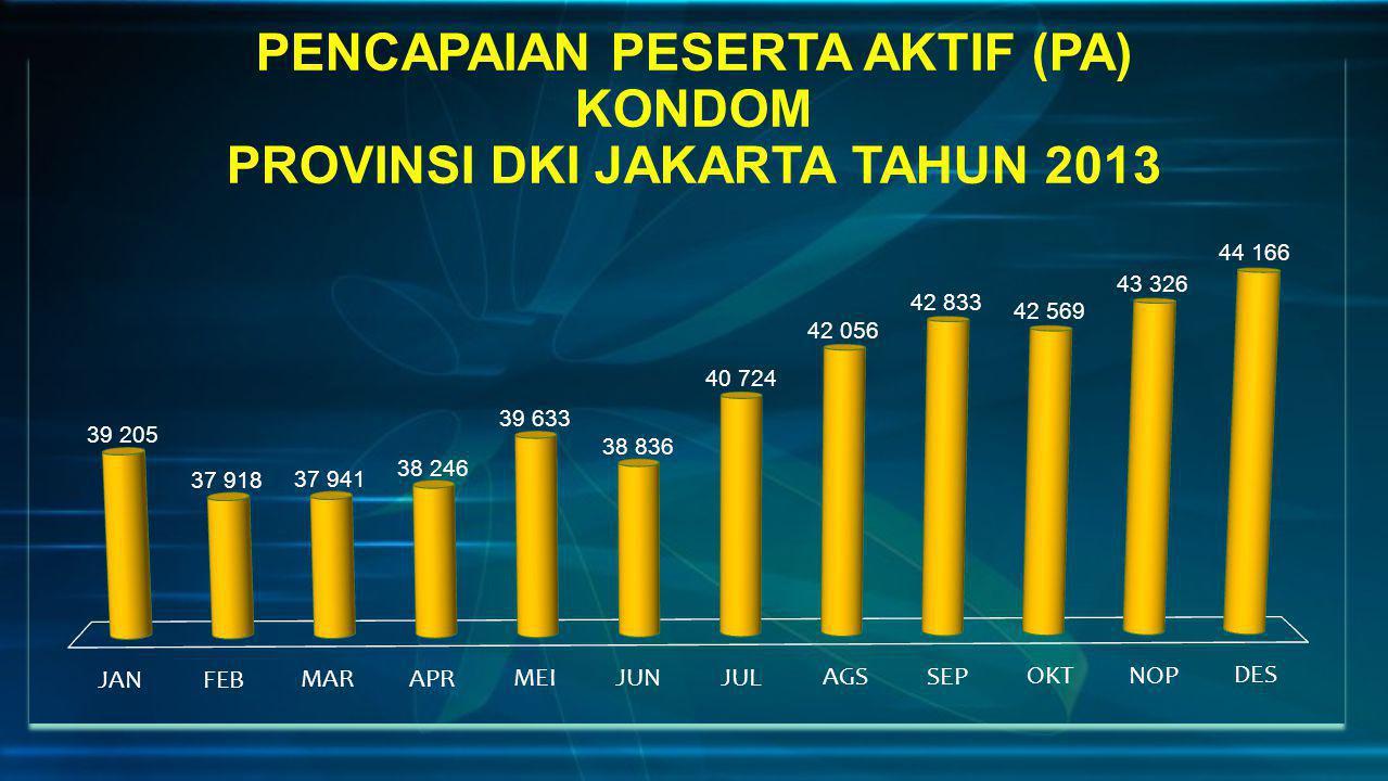 PENCAPAIAN PESERTA AKTIF (PA) KONDOM PROVINSI DKI JAKARTA TAHUN 2013