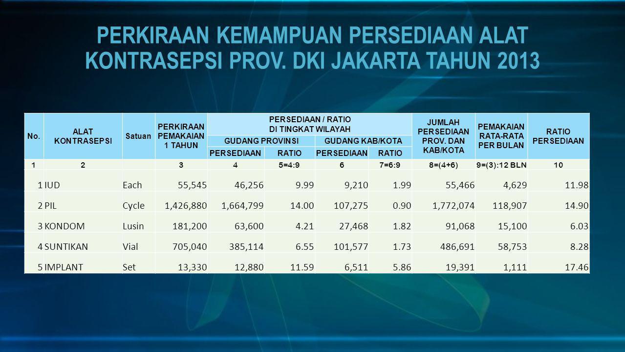 PENCAPAIAN PESERTA AKTIF (PA) MOW PROVINSI DKI JAKARTA TAHUN 2013