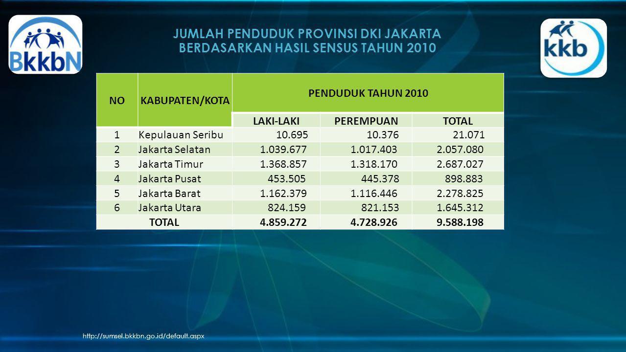 JUMLAH PENDUDUK PROVINSI DKI JAKARTA BERDASARKAN HASIL SENSUS TAHUN 2010 http://sumsel.bkkbn.go.id/default.aspx NOKABUPATEN/KOTA PENDUDUK TAHUN 2010 L