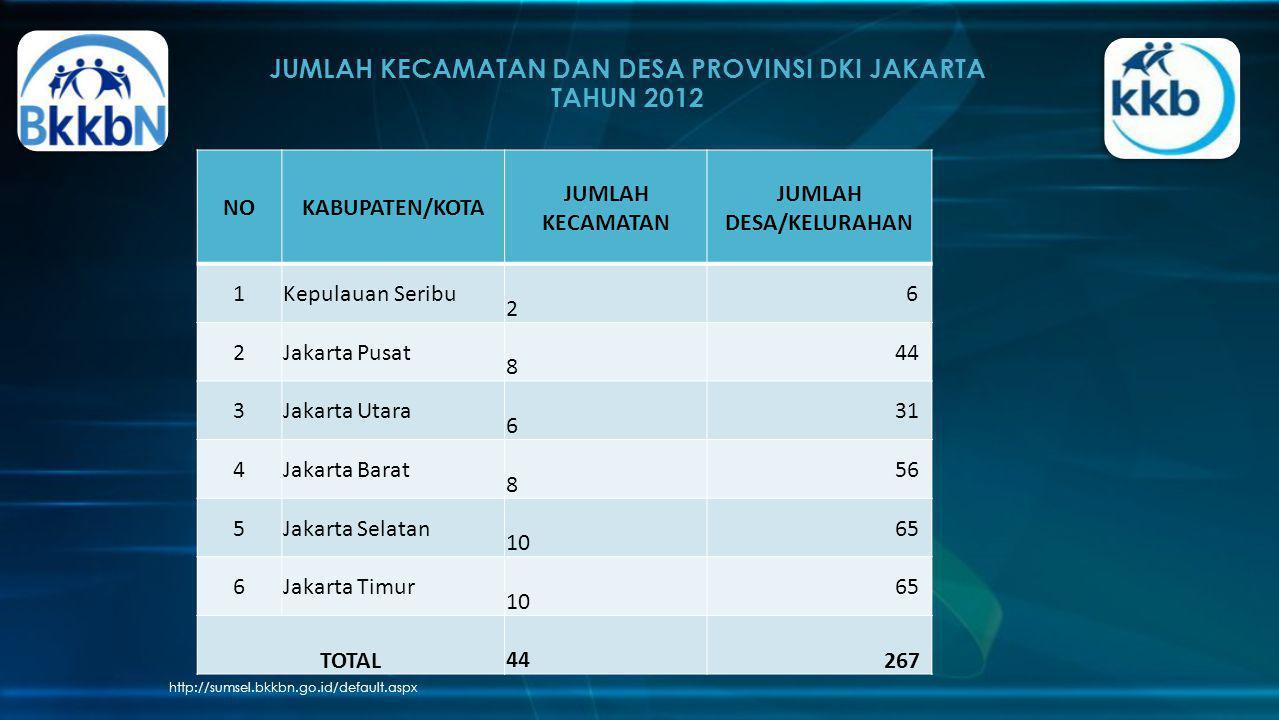 JUMLAH KECAMATAN DAN DESA PROVINSI DKI JAKARTA TAHUN 2012 http://sumsel.bkkbn.go.id/default.aspx NOKABUPATEN/KOTA JUMLAH KECAMATAN JUMLAH DESA/KELURAH