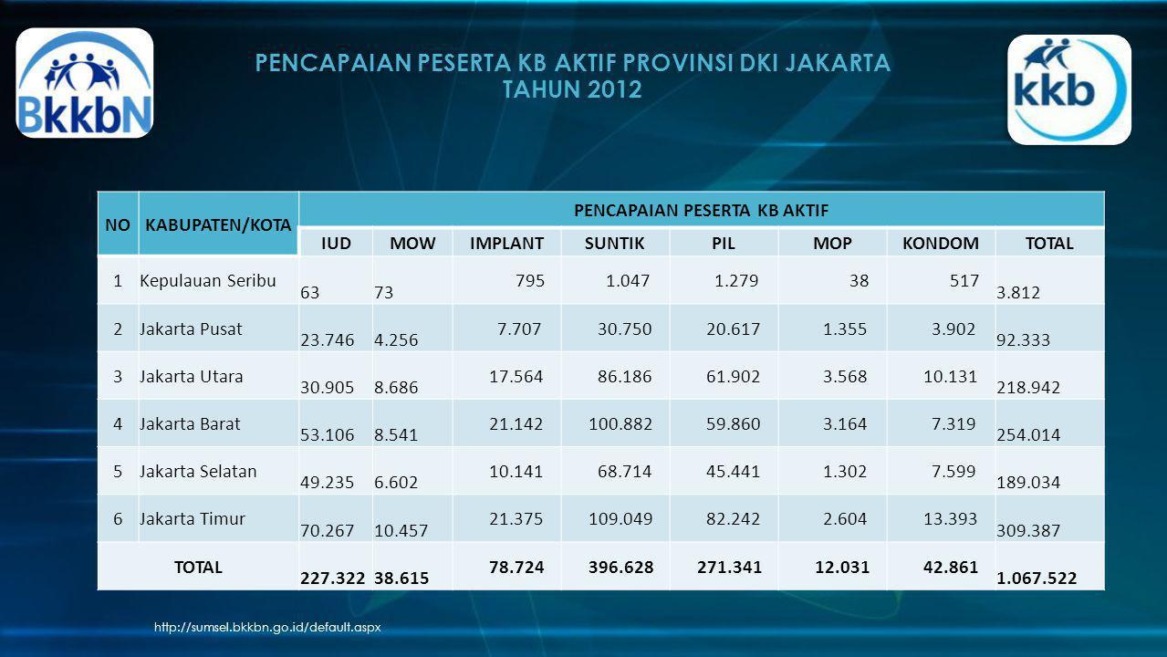 PENCAPAIAN PESERTA KB AKTIF PROVINSI DKI JAKARTA TAHUN 2012 http://sumsel.bkkbn.go.id/default.aspx NOKABUPATEN/KOTA PENCAPAIAN PESERTA KB AKTIF IUDMOW