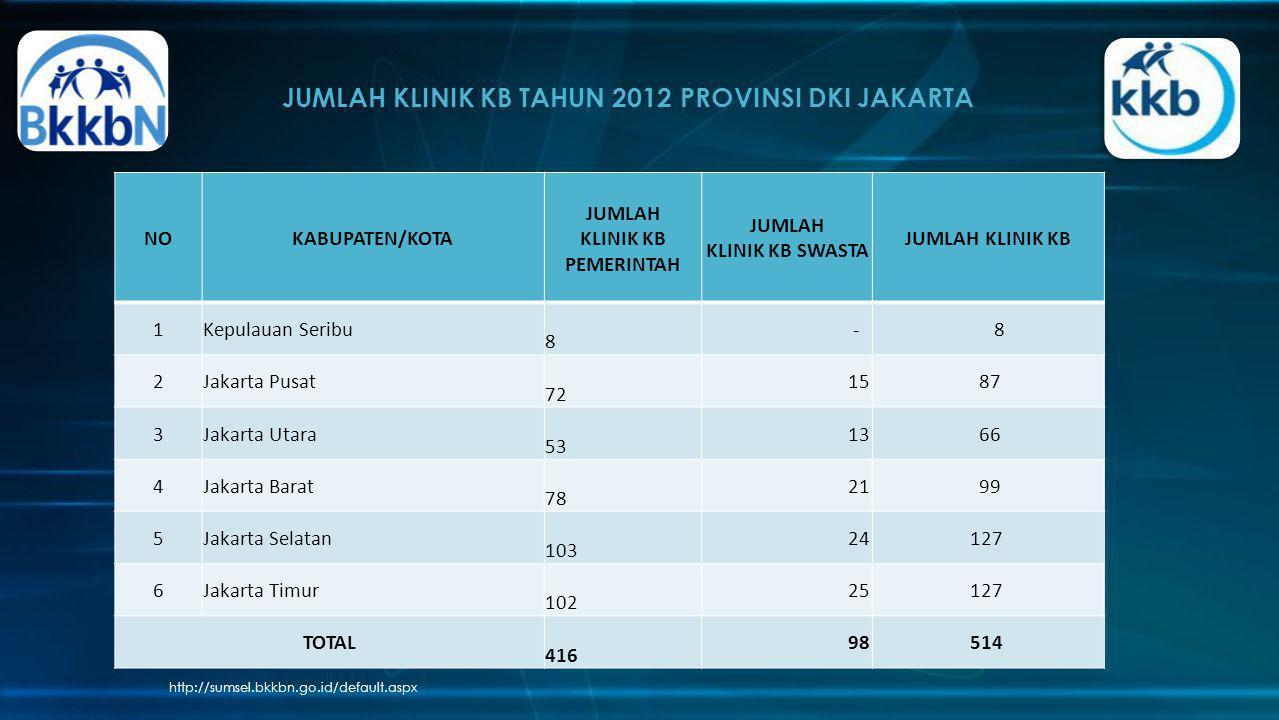 JUMLAH KLINIK KB TAHUN 2012 PROVINSI DKI JAKARTA http://sumsel.bkkbn.go.id/default.aspx NOKABUPATEN/KOTA JUMLAH KLINIK KB PEMERINTAH JUMLAH KLINIK KB