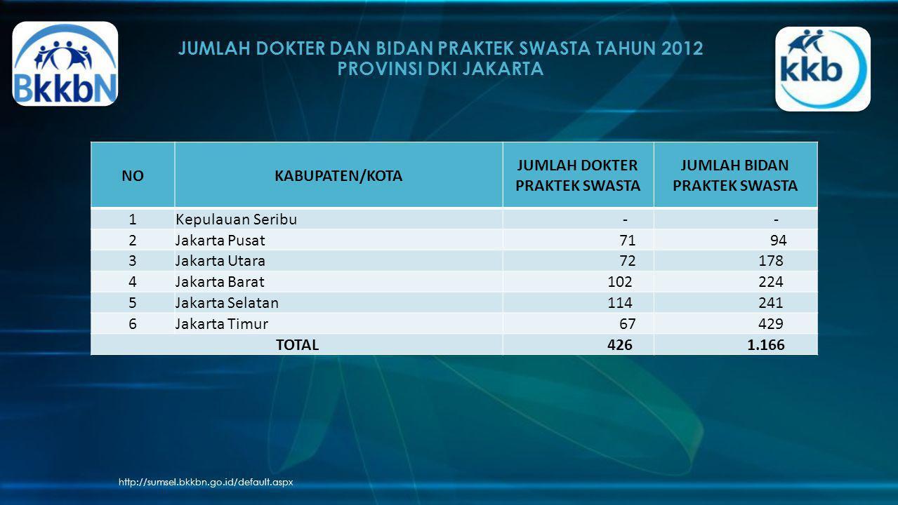 JUMLAH DOKTER DAN BIDAN PRAKTEK SWASTA TAHUN 2012 PROVINSI DKI JAKARTA http://sumsel.bkkbn.go.id/default.aspx NOKABUPATEN/KOTA JUMLAH DOKTER PRAKTEK S