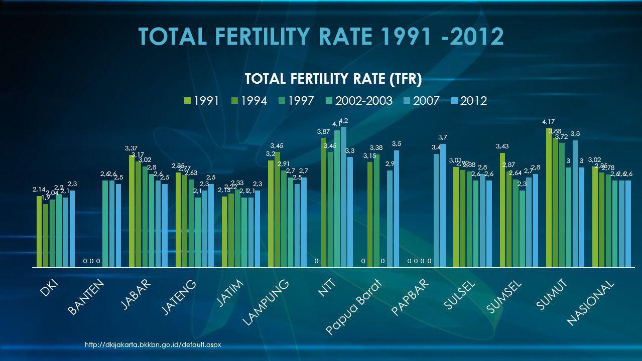 TOTAL FERTILITY RATE 1991 -2012 http://dkijakarta.bkkbn.go.id/default.aspx
