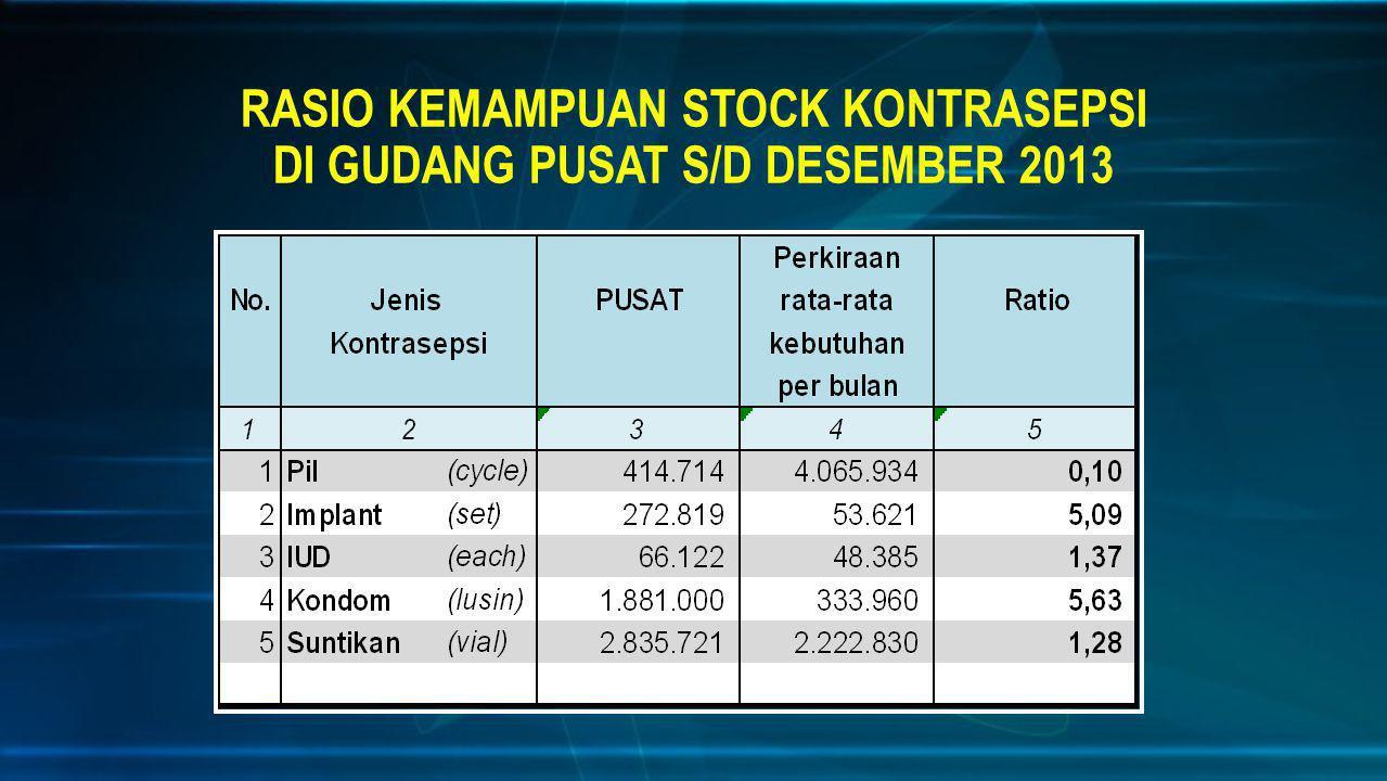 PENCAPAIAN PESERTA AKTIF (PA) MOP PROVINSI DKI JAKARTA TAHUN 2013