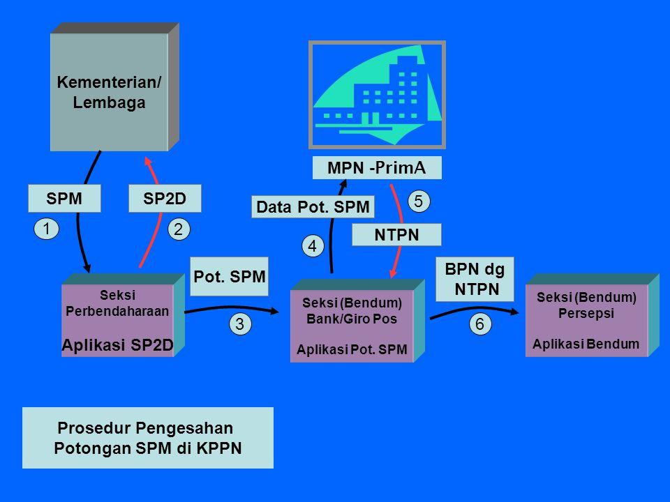 1 MPN - PrimA 6 2 3 4 Pot. SPM BPN dg NTPN Prosedur Pengesahan Potongan SPM di KPPN Kementerian/ Lembaga Seksi Perbendaharaan Aplikasi SP2D Seksi (Ben