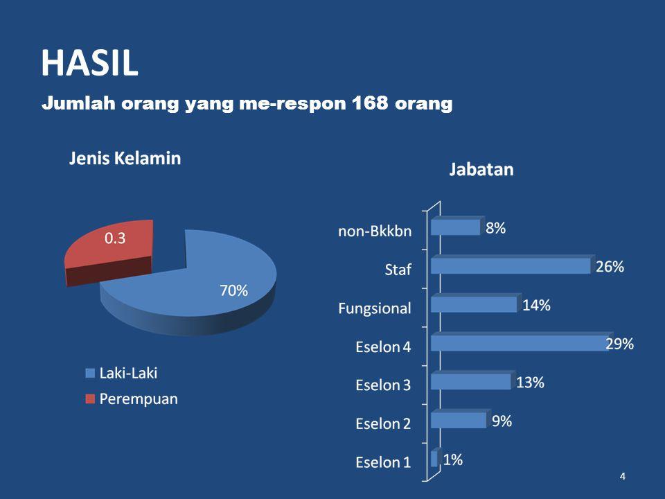 HASIL 4 Jumlah orang yang me-respon 168 orang