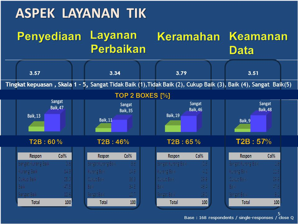 T2B : 96 % T2B : 22 % T2B : 61 % T2B : 48% Base : 168 respondents / single-responses / close Q ASPEK LAYANAN EMAIL BKKBN 4.61 2.99 3.63 6 3.34 TOP 2 BOXES [%] Tingkat kepuasan, Skala 1 – 5, Sangat Tidak Baik (1),Tidak Baik (2), Cukup Baik (3), Baik (4), Sangat Baik(5)