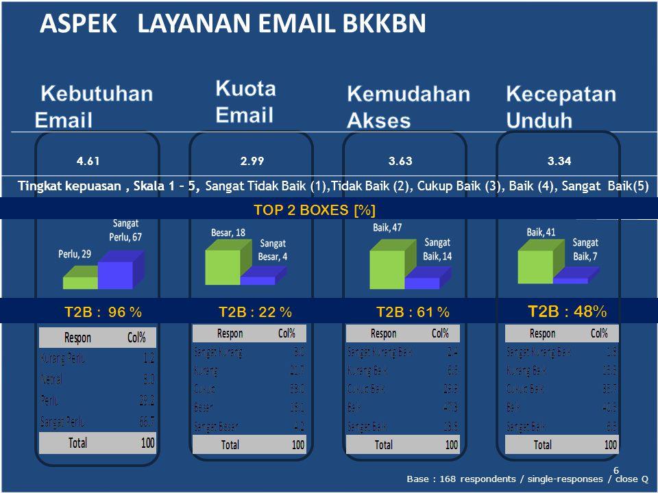 T2B : 53 % T2B : 34 % T2B : 52 % TOP TWO BOXES [%] Base : 168 respondents / single-responses / close Q 3.43 3.02 3.46 7 ASPEK LAYANAN INTERNET Skala 1 – 5, Sangat Tidak Baik (1),Tidak Baik (2), Cukup Baik (3), Baik (4), Sangat Baik(5)