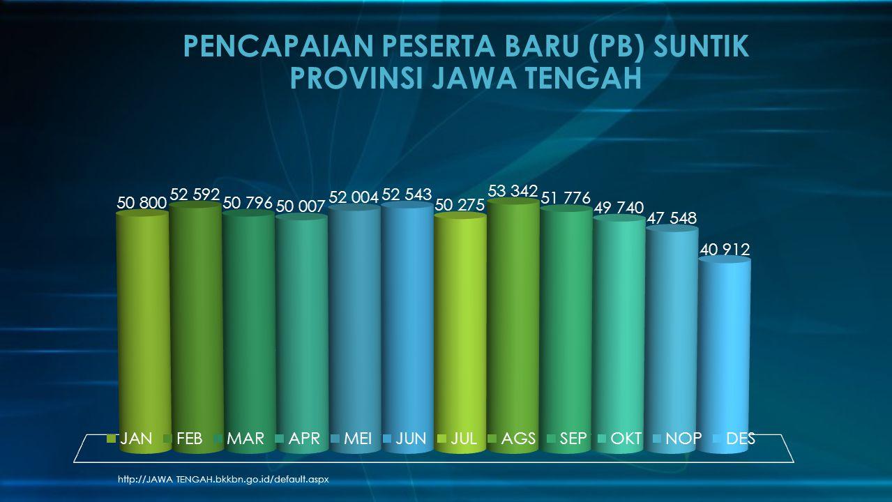 http://JAWA TENGAH.bkkbn.go.id/default.aspx PENCAPAIAN PESERTA BARU (PB) SUNTIK PROVINSI JAWA TENGAH