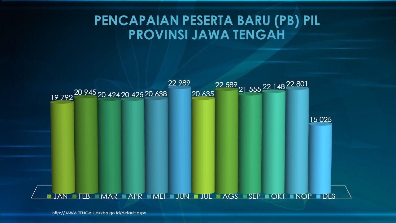 http://JAWA TENGAH.bkkbn.go.id/default.aspx PENCAPAIAN PESERTA BARU (PB) PIL PROVINSI JAWA TENGAH