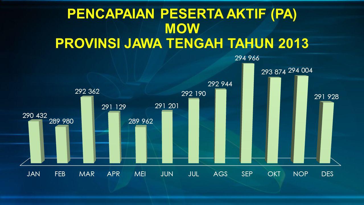 PENCAPAIAN PESERTA AKTIF (PA) MOW PROVINSI JAWA TENGAH TAHUN 2013