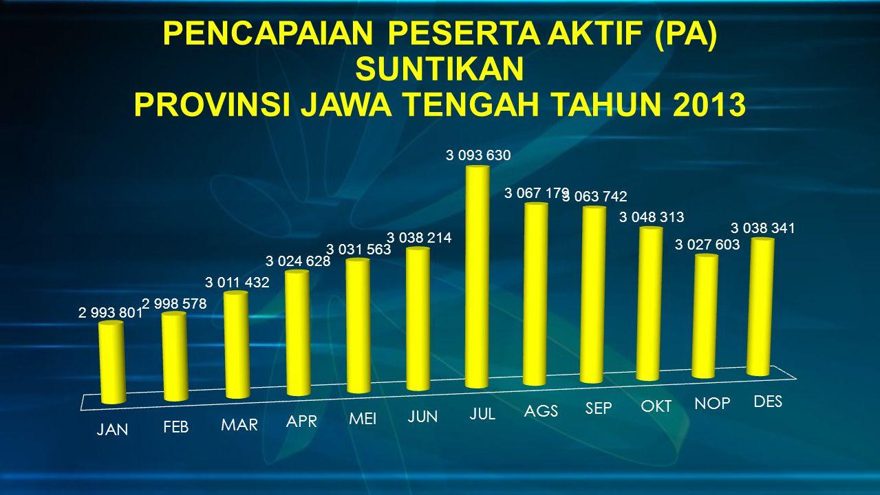 PENCAPAIAN PESERTA AKTIF (PA) SUNTIKAN PROVINSI JAWA TENGAH TAHUN 2013