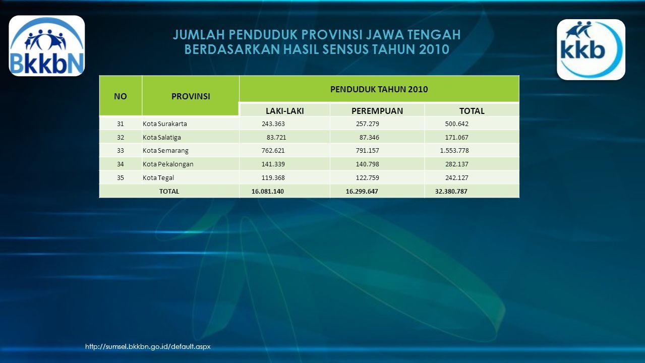 JUMLAH PENDUDUK PROVINSI JAWA TENGAH BERDASARKAN HASIL SENSUS TAHUN 2010 http://sumsel.bkkbn.go.id/default.aspx NOPROVINSI PENDUDUK TAHUN 2010 LAKI-LAKIPEREMPUANTOTAL 31Kota Surakarta 243.363 257.279 500.642 32Kota Salatiga 83.721 87.346 171.067 33Kota Semarang 762.621 791.157 1.553.778 34Kota Pekalongan 141.339 140.798 282.137 35Kota Tegal 119.368 122.759 242.127 TOTAL 16.081.140 16.299.647 32.380.787