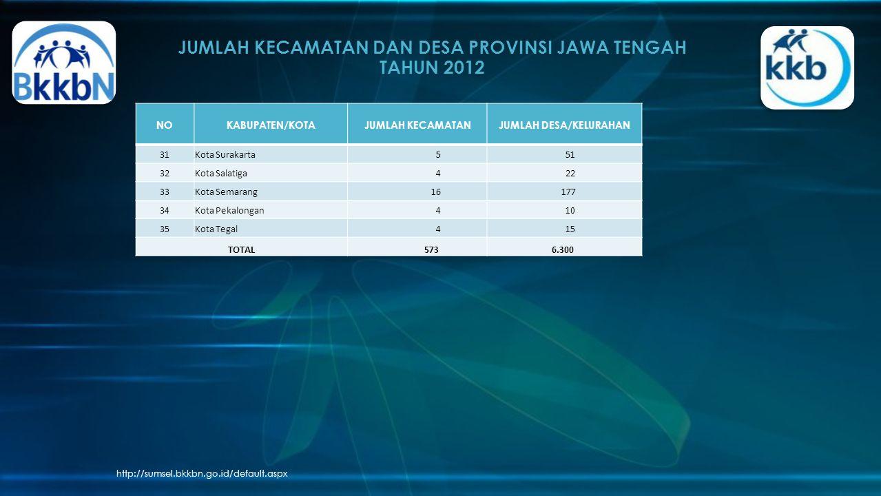 JUMLAH KECAMATAN DAN DESA PROVINSI JAWA TENGAH TAHUN 2012 http://sumsel.bkkbn.go.id/default.aspx NOKABUPATEN/KOTAJUMLAH KECAMATANJUMLAH DESA/KELURAHAN 31Kota Surakarta 5 51 32Kota Salatiga 4 22 33Kota Semarang 16 177 34Kota Pekalongan 4 10 35Kota Tegal 4 15 TOTAL 573 6.300