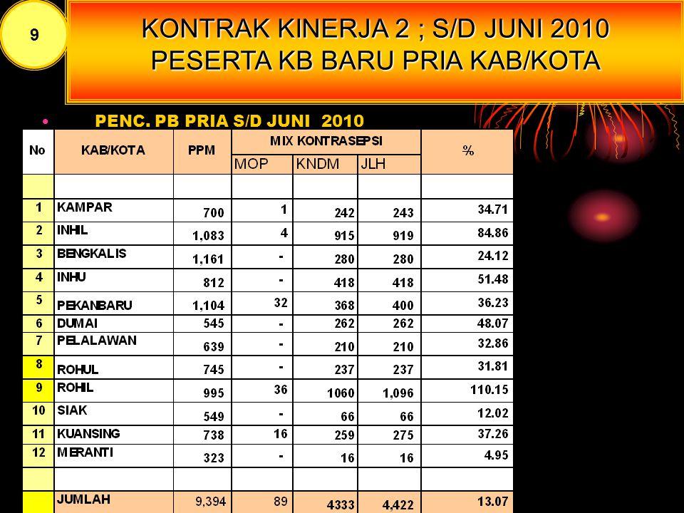 KONTRAK KINERJA 2 PENC.PB PRIA PERMETODE S/D JUNI 2010 8