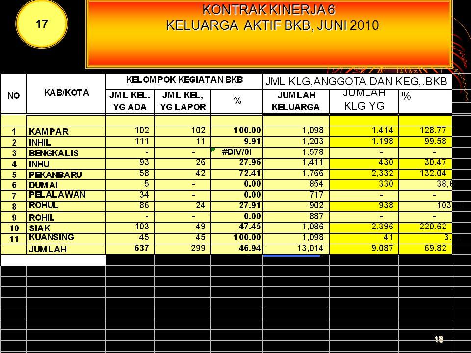 KONTRAK KINERJA 4 DIREKTORI KELP. UPPKS MENURUT KAB/KOTA BULAN JUNI 2010 16