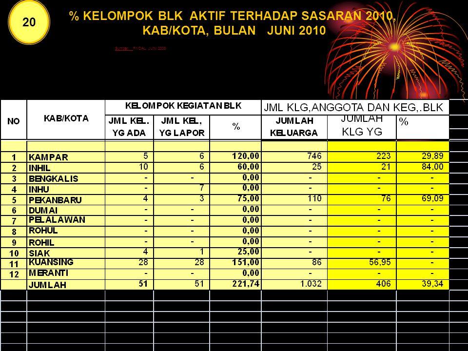 20 % KLG. ANGG. BKL AKTIF TERHADAP SASARAN 2010, MENURUT KAB/KOTA, BULAN JUNI 2010 19