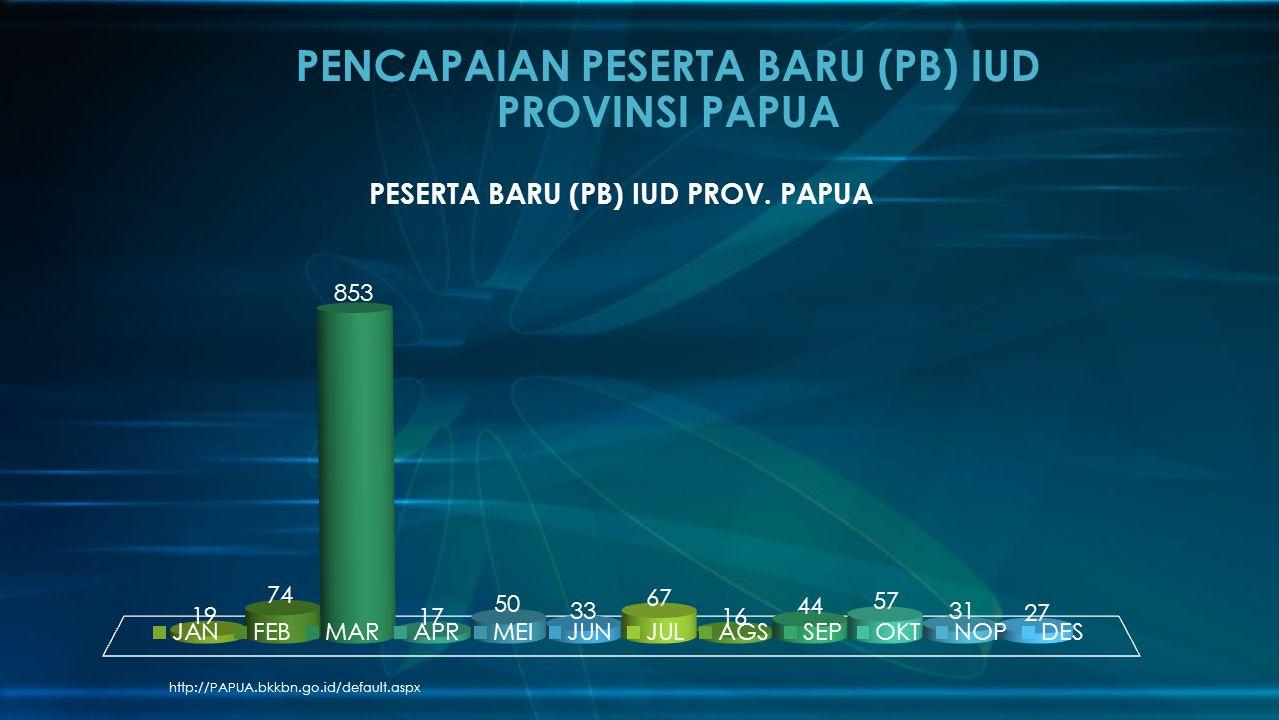 http://PAPUA.bkkbn.go.id/default.aspx PENCAPAIAN PESERTA BARU (PB) IUD PROVINSI PAPUA
