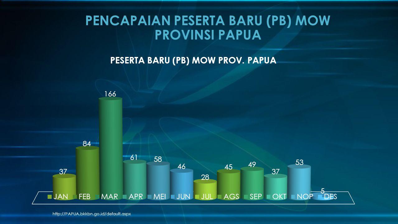 http://PAPUA.bkkbn.go.id/default.aspx PENCAPAIAN PESERTA BARU (PB) MOW PROVINSI PAPUA