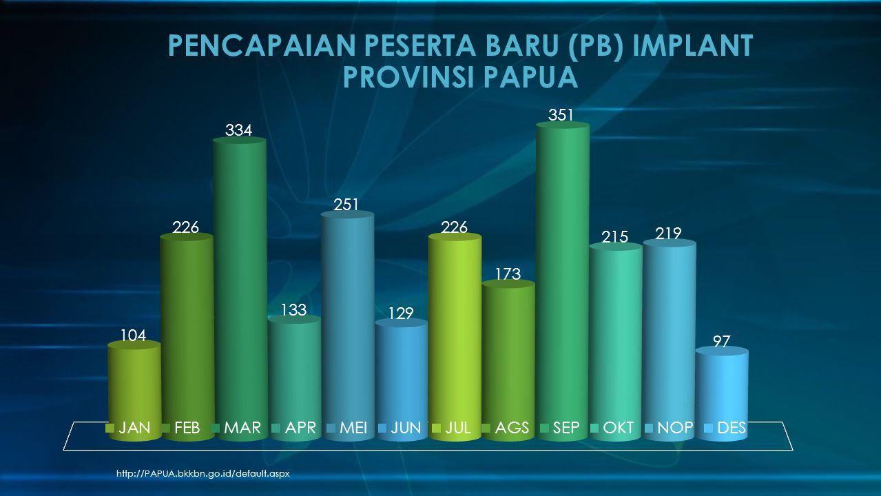 http://PAPUA.bkkbn.go.id/default.aspx PENCAPAIAN PESERTA BARU (PB) IMPLANT PROVINSI PAPUA