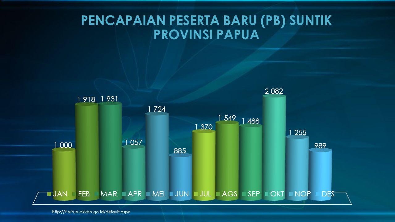 http://PAPUA.bkkbn.go.id/default.aspx PENCAPAIAN PESERTA BARU (PB) SUNTIK PROVINSI PAPUA