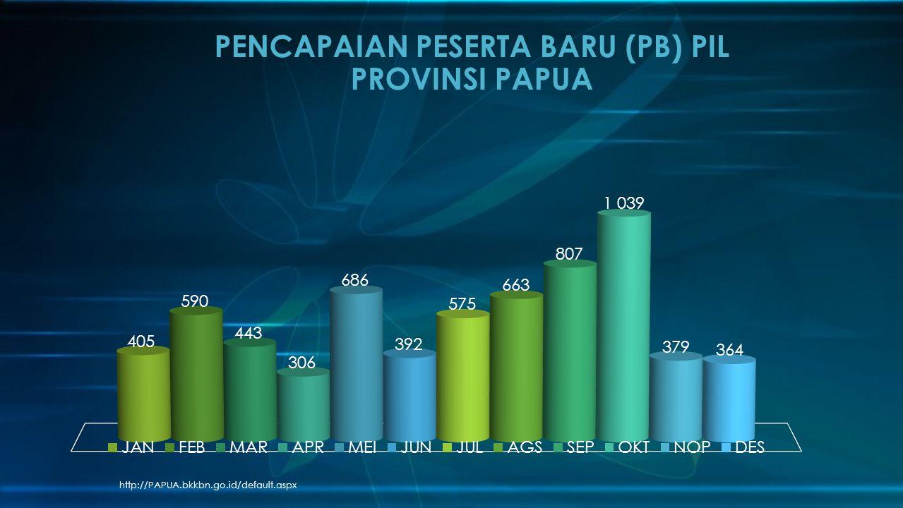 http://PAPUA.bkkbn.go.id/default.aspx PENCAPAIAN PESERTA BARU (PB) PIL PROVINSI PAPUA