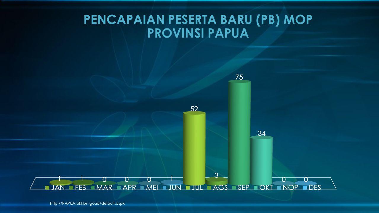 http://PAPUA.bkkbn.go.id/default.aspx PENCAPAIAN PESERTA BARU (PB) MOP PROVINSI PAPUA
