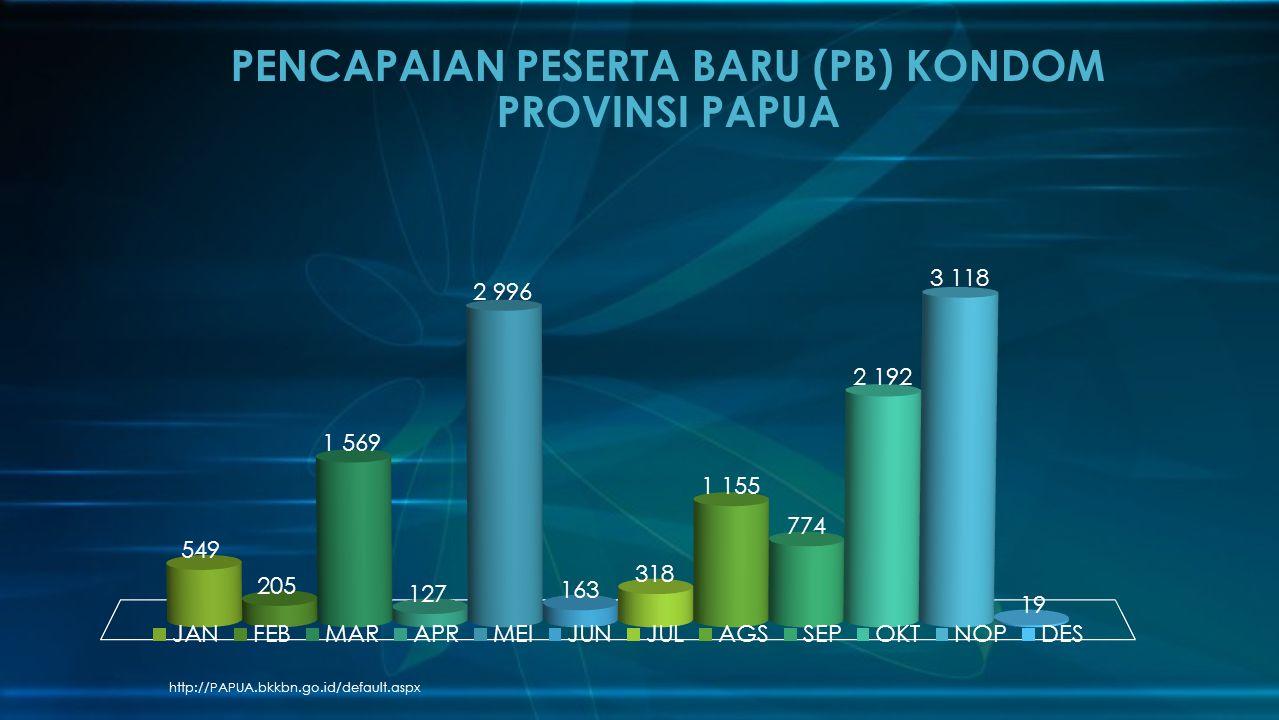 http://PAPUA.bkkbn.go.id/default.aspx PENCAPAIAN PESERTA BARU (PB) KONDOM PROVINSI PAPUA