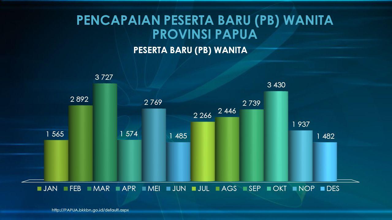 http://PAPUA.bkkbn.go.id/default.aspx PENCAPAIAN PESERTA BARU (PB) WANITA PROVINSI PAPUA