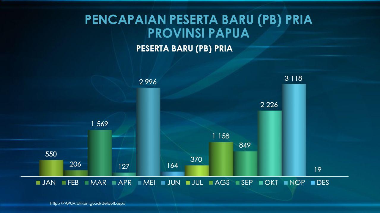 http://PAPUA.bkkbn.go.id/default.aspx PENCAPAIAN PESERTA BARU (PB) PRIA PROVINSI PAPUA