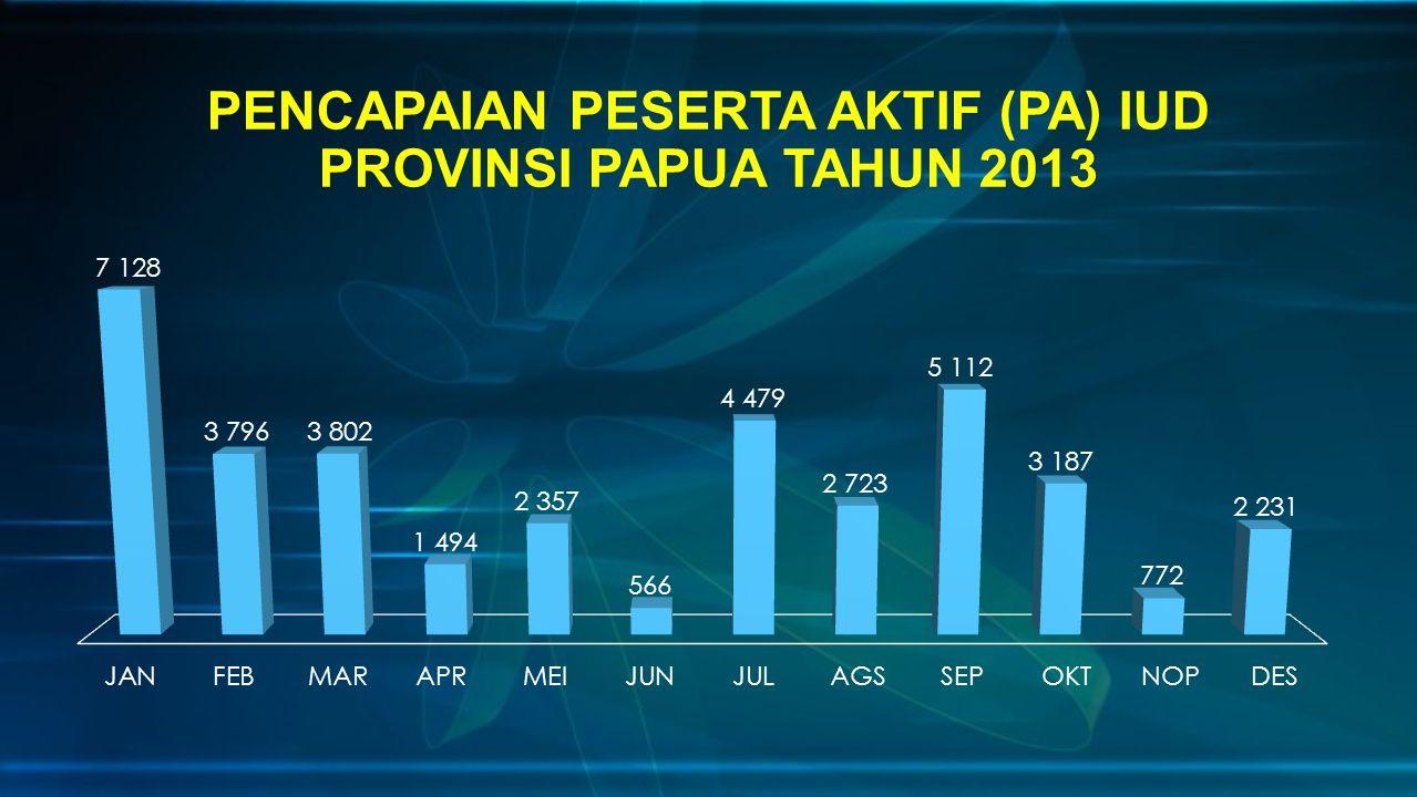 PENCAPAIAN PESERTA AKTIF (PA) IUD PROVINSI PAPUA TAHUN 2013