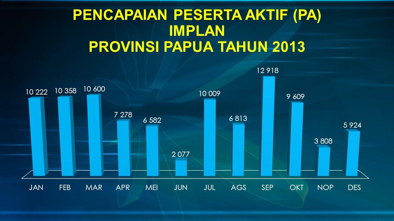 PENCAPAIAN PESERTA AKTIF (PA) IMPLAN PROVINSI PAPUA TAHUN 2013