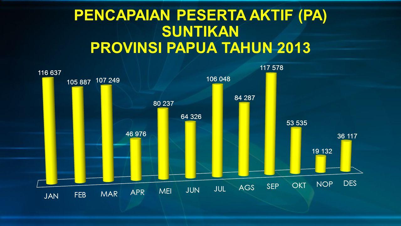 PENCAPAIAN PESERTA AKTIF (PA) SUNTIKAN PROVINSI PAPUA TAHUN 2013