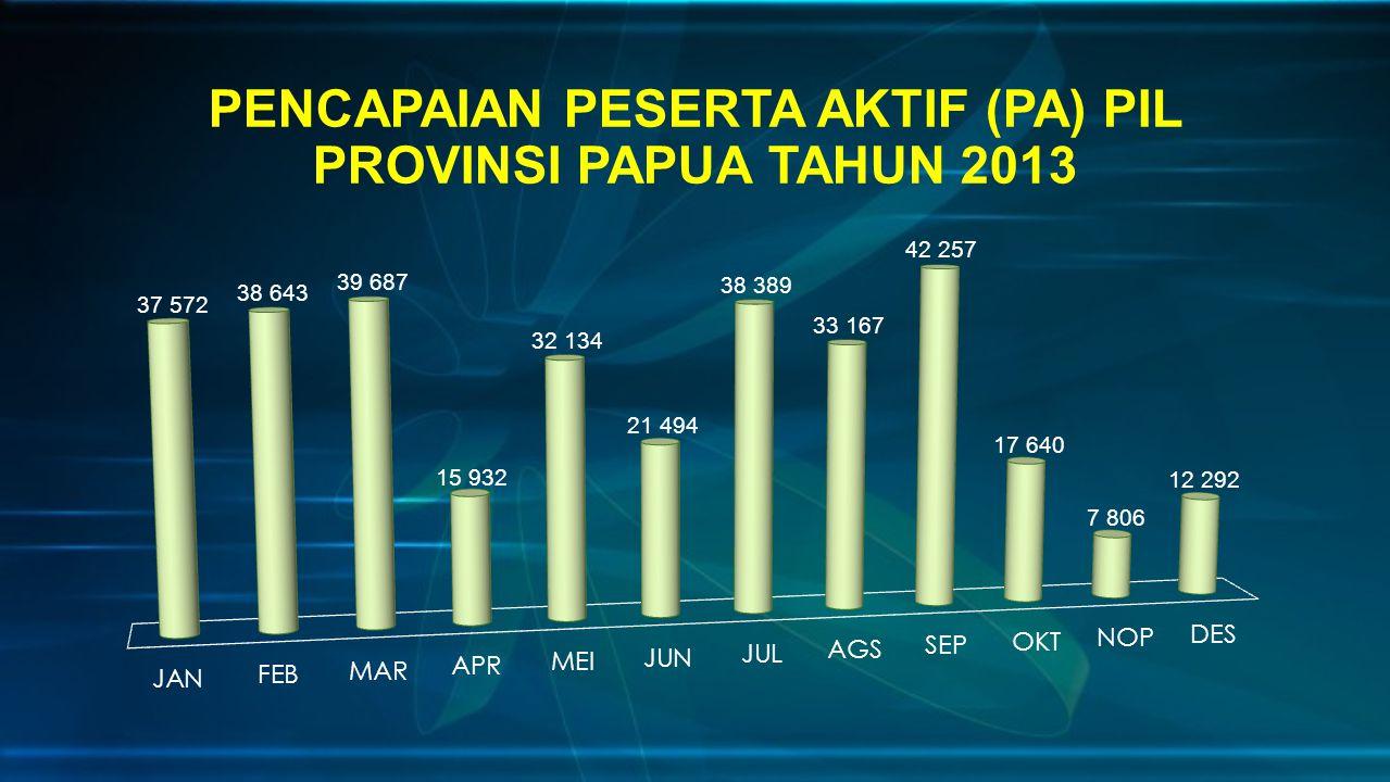 PENCAPAIAN PESERTA AKTIF (PA) PIL PROVINSI PAPUA TAHUN 2013