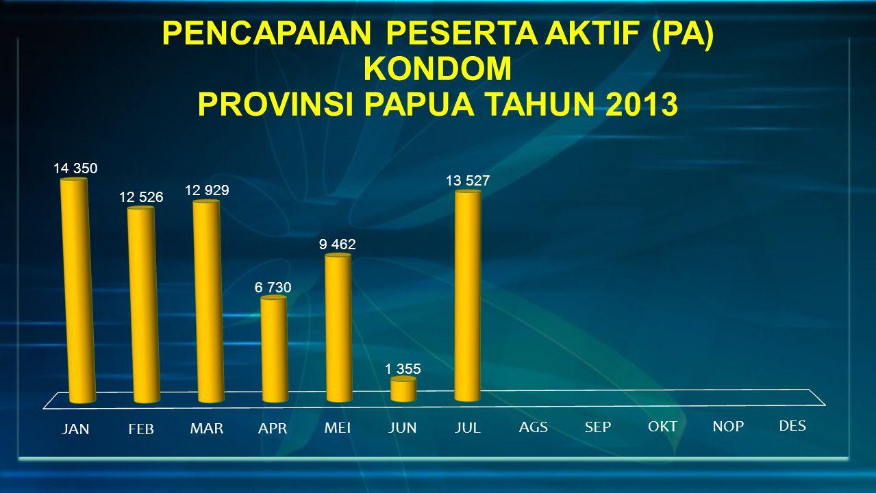 PENCAPAIAN PESERTA AKTIF (PA) KONDOM PROVINSI PAPUA TAHUN 2013