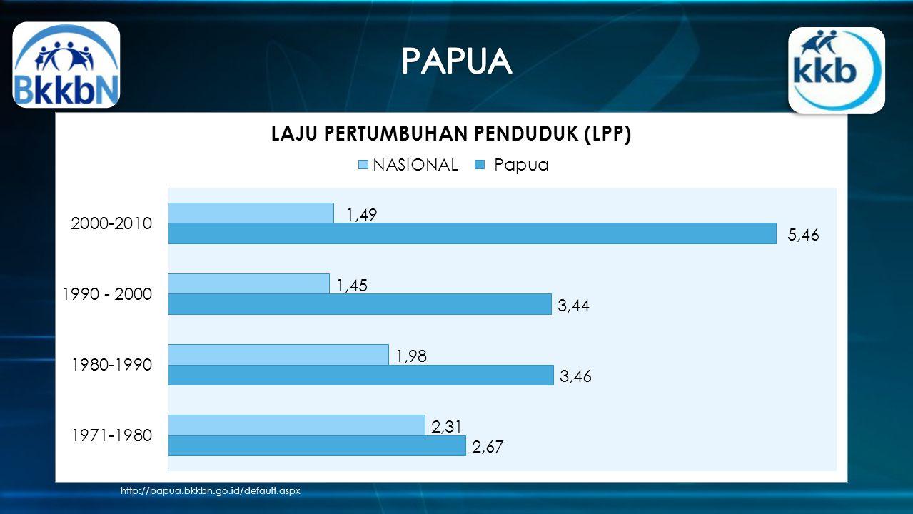http://papua.bkkbn.go.id/default.aspx