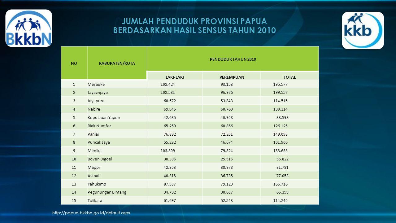 JUMLAH PENDUDUK PROVINSI PAPUA BERDASARKAN HASIL SENSUS TAHUN 2010 http://papua.bkkbn.go.id/default.aspx NOKABUPATEN/KOTA PENDUDUK TAHUN 2010 LAKI-LAK
