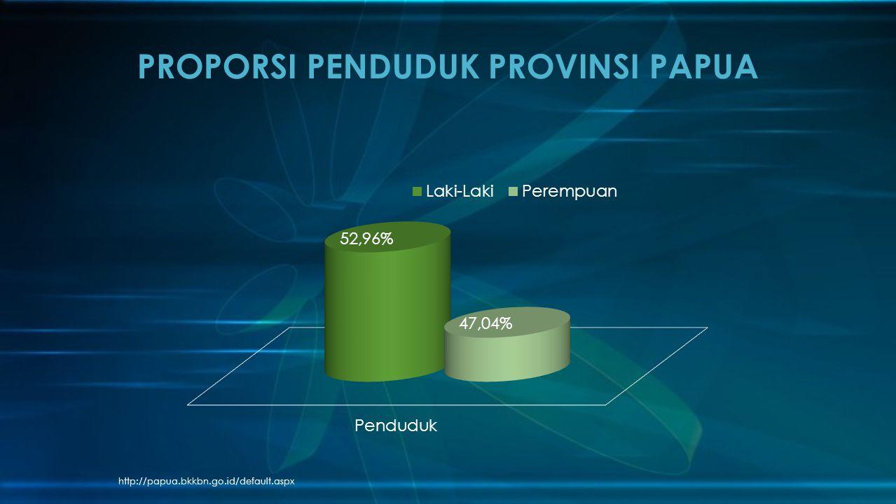 http://papua.bkkbn.go.id/default.aspx PROPORSI PENDUDUK PROVINSI PAPUA