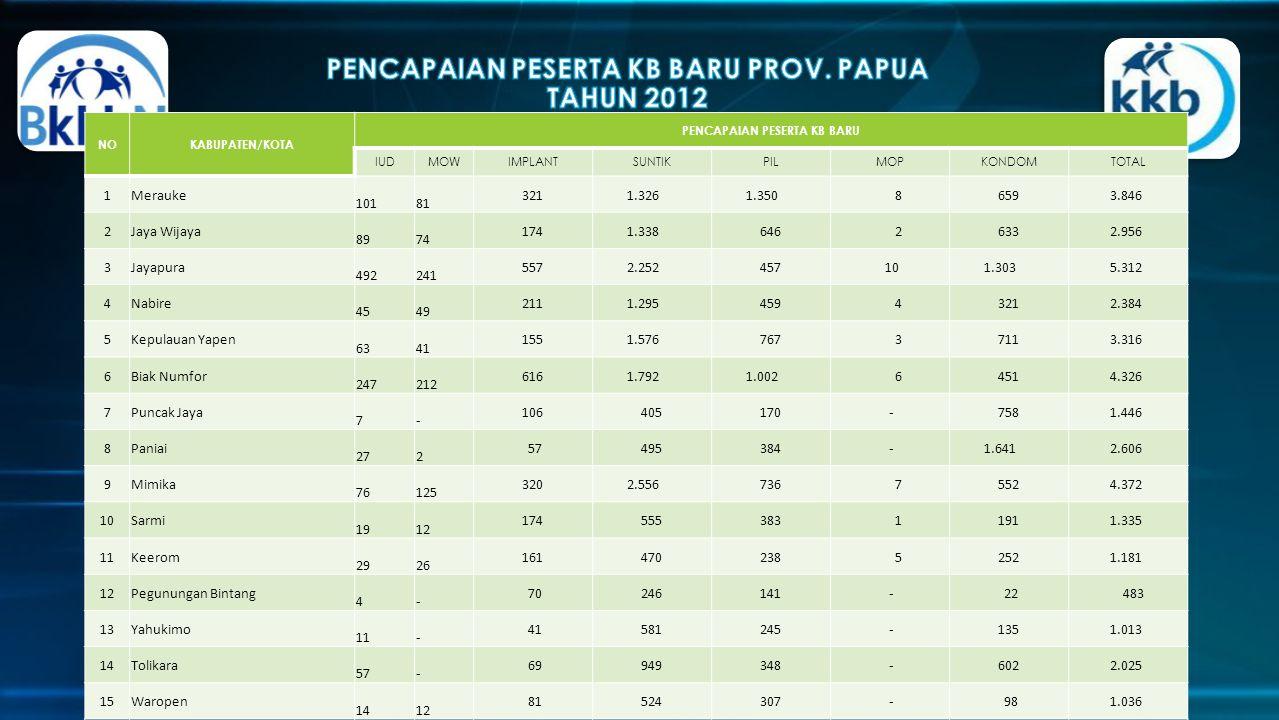 http://papua.bkkbn.go.id/default.aspx NOKABUPATEN/KOTA PENCAPAIAN PESERTA KB BARU IUDMOWIMPLANTSUNTIKPILMOPKONDOMTOTAL 1Merauke 101 81 321 1.326 1.350