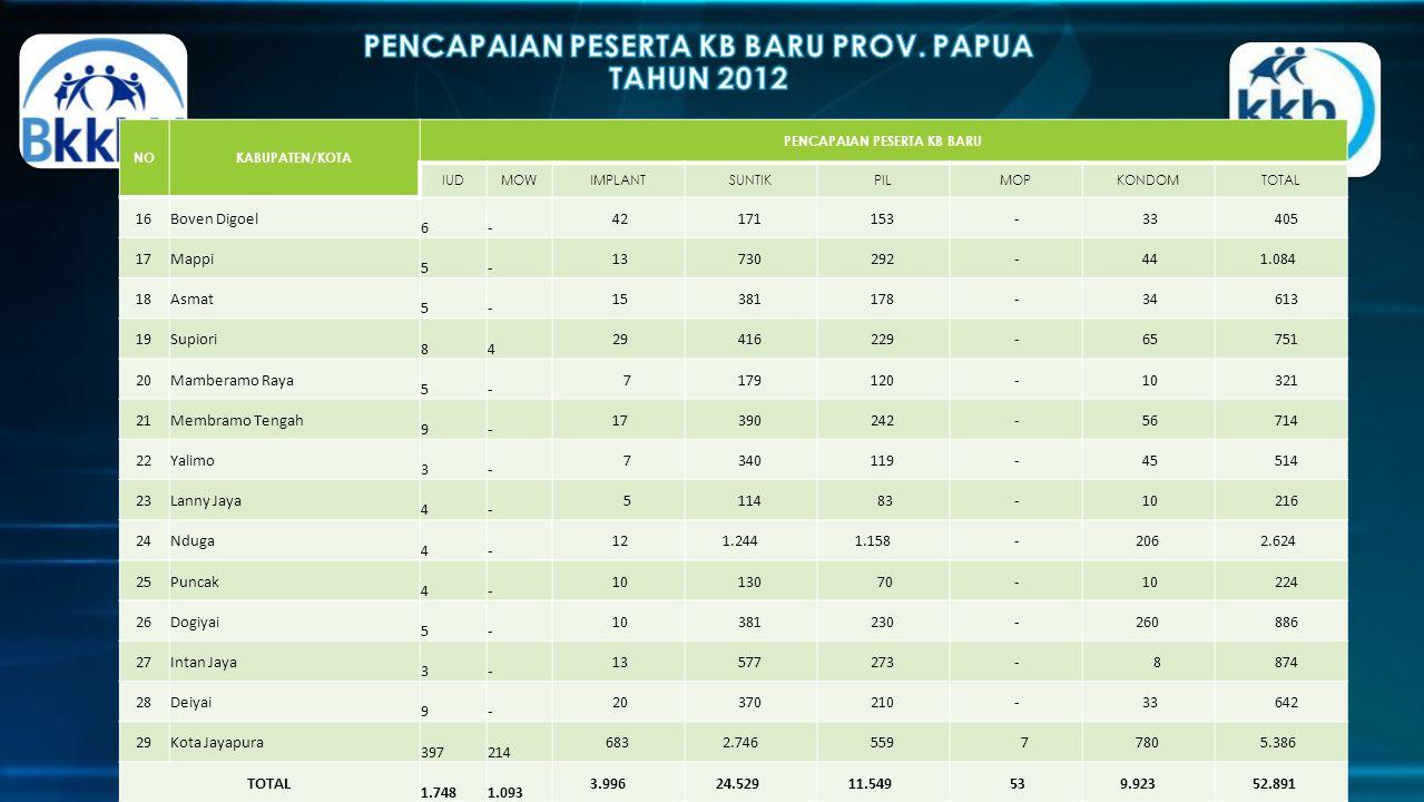 http://papua.bkkbn.go.id/default.aspx NOKABUPATEN/KOTA PENCAPAIAN PESERTA KB BARU IUDMOWIMPLANTSUNTIKPILMOPKONDOMTOTAL 16Boven Digoel 6 - 42 171 153 -
