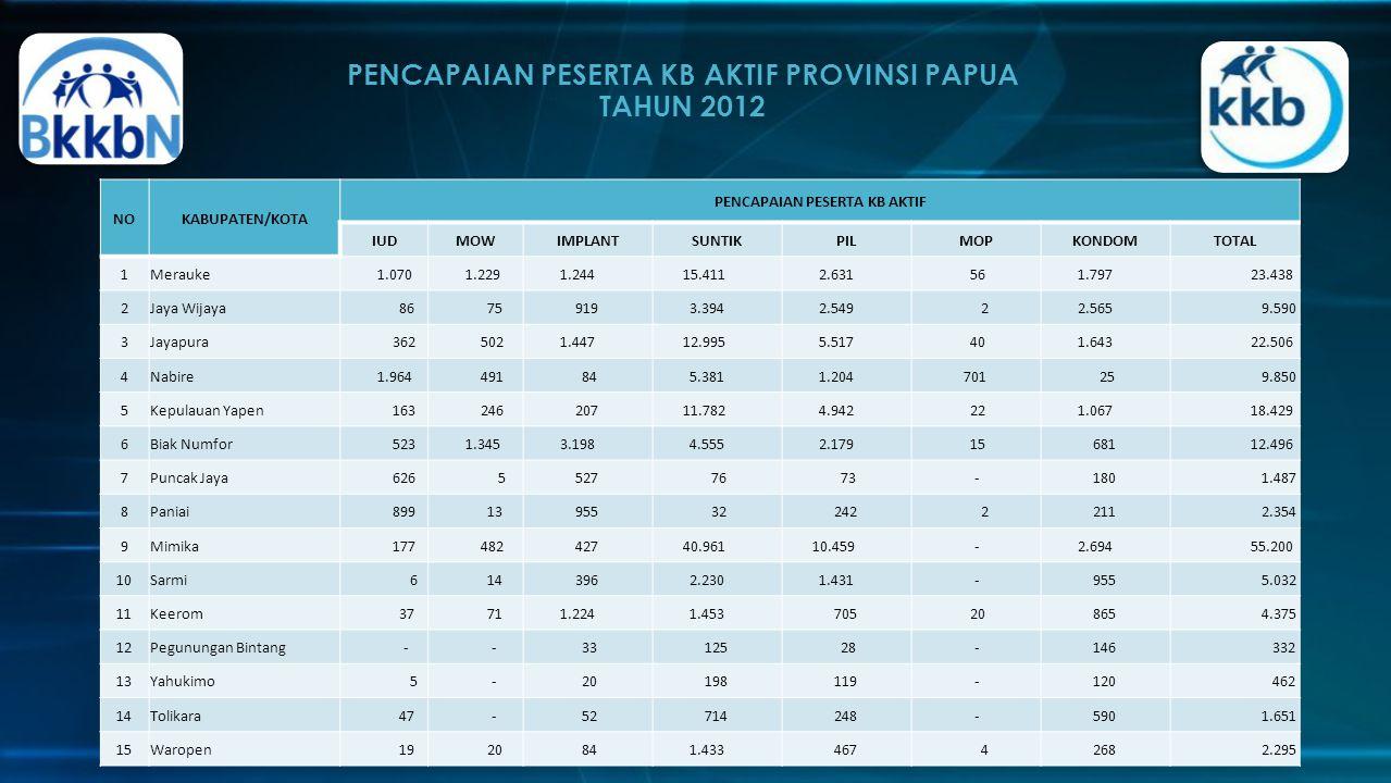 PENCAPAIAN PESERTA KB AKTIF PROVINSI PAPUA TAHUN 2012 http://papua.bkkbn.go.id/default.aspx NOKABUPATEN/KOTA PENCAPAIAN PESERTA KB AKTIF IUDMOWIMPLANT