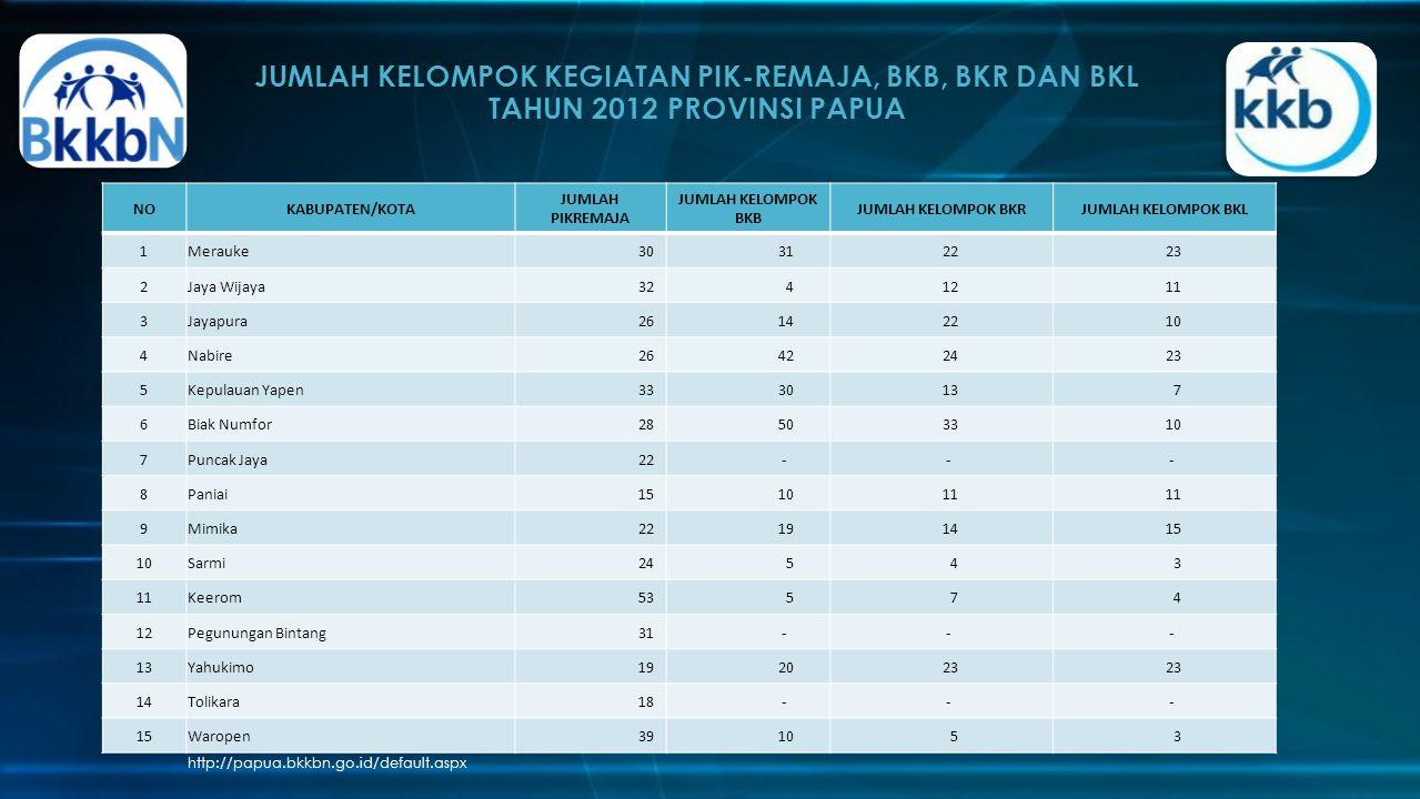 JUMLAH KELOMPOK KEGIATAN PIK-REMAJA, BKB, BKR DAN BKL TAHUN 2012 PROVINSI PAPUA http://papua.bkkbn.go.id/default.aspx NOKABUPATEN/KOTA JUMLAH PIKREMAJ