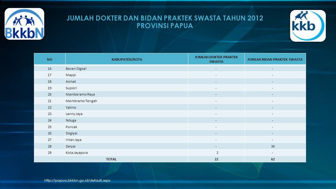 JUMLAH DOKTER DAN BIDAN PRAKTEK SWASTA TAHUN 2012 PROVINSI PAPUA http://papua.bkkbn.go.id/default.aspx NOKABUPATEN/KOTA JUMLAH DOKTER PRAKTEK SWASTA J