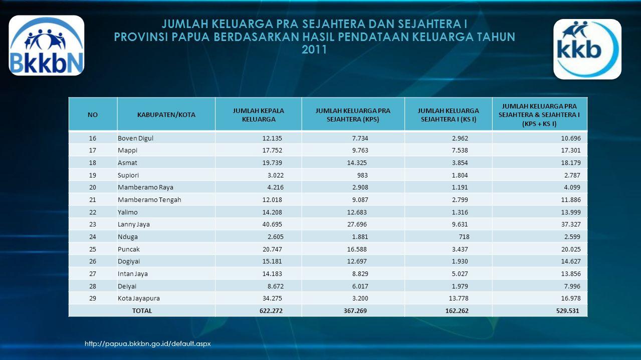 JUMLAH KELUARGA PRA SEJAHTERA DAN SEJAHTERA I PROVINSI PAPUA BERDASARKAN HASIL PENDATAAN KELUARGA TAHUN 2011 http://papua.bkkbn.go.id/default.aspx NOK